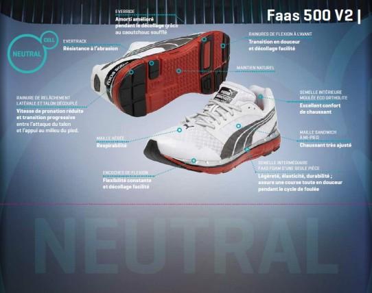 FAAS500
