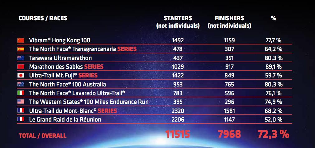 Ultra Trail World Tour 2014