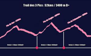 Profil Trail des 3 pics