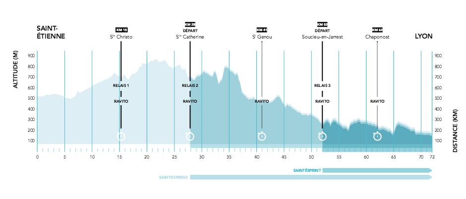 Profil parcours Saintélyon 2015