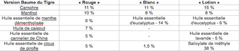 composition Baume du Tigre-2
